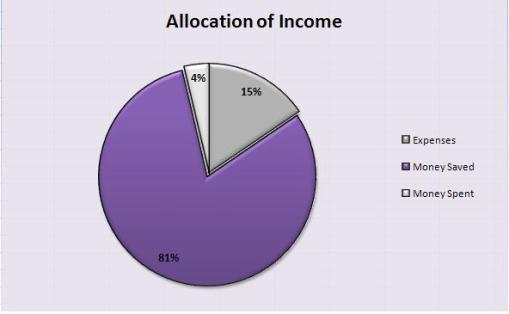 Income Allocation